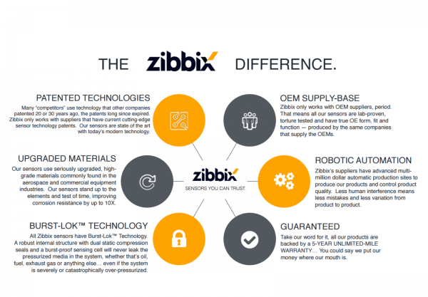 The Zibbix Difference